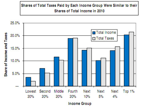 Shares of Total Taxes Paid by Each Income Group Were Similar
