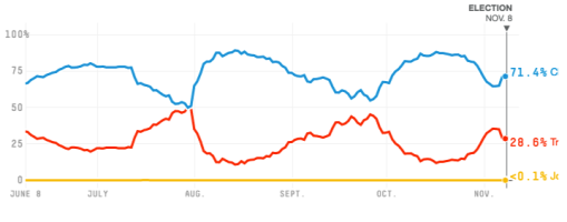 538-graph-election-day